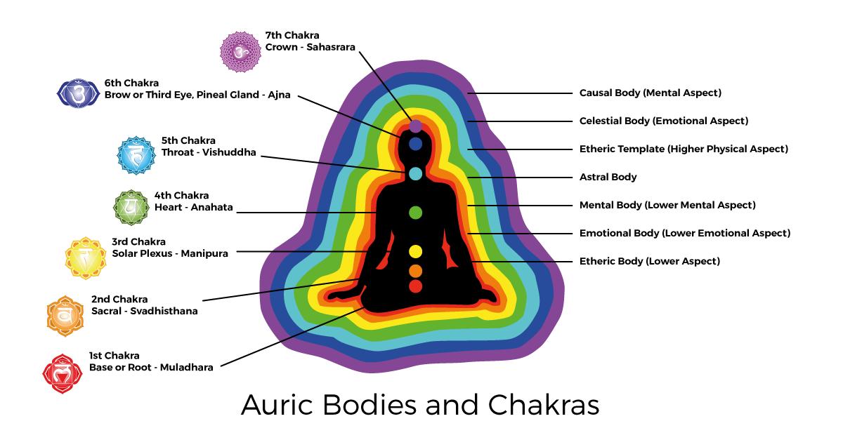 Aprende a ver tu aura